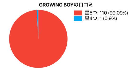 GROWING BOYの口コミ