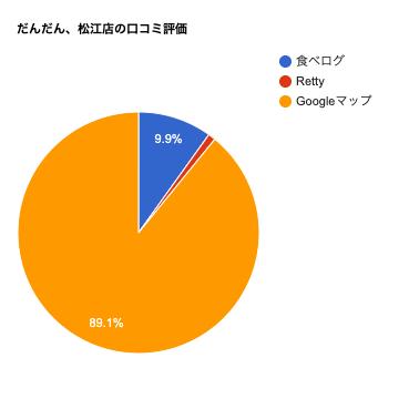だんだん、松江店の口コミチャート