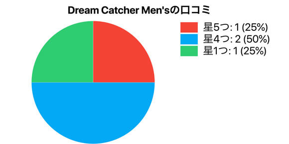 Dream Catcher Men'sの口コミ