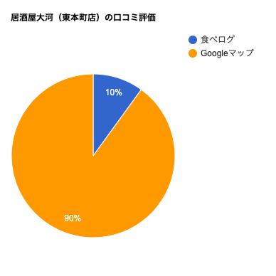 居酒屋大河(東本町店)の口コミチャート