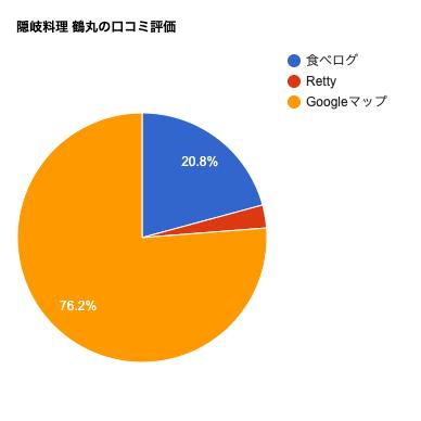 隠岐料理 鶴丸の口コミチャート