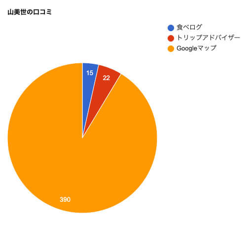 山美世の口コミチャート