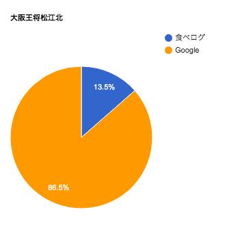 大阪王将松江口コミチャート