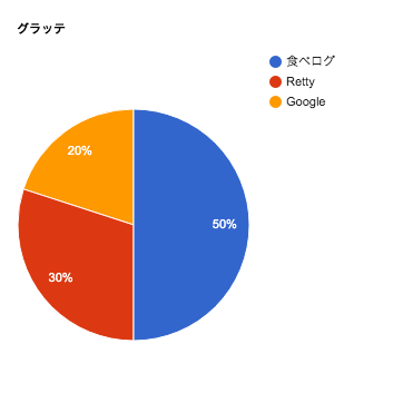 グラッテの口コミチャート