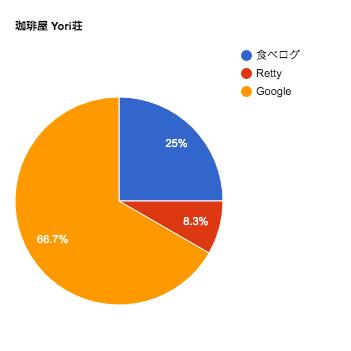 珈琲屋yori荘の口コミチャート